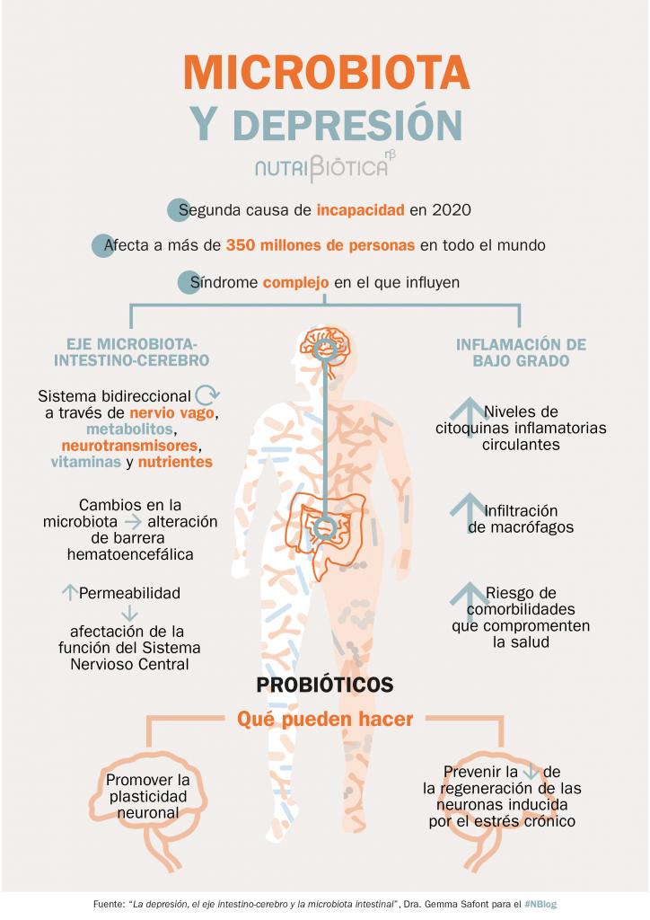 microbiota depresión ansiedad psicobioticos