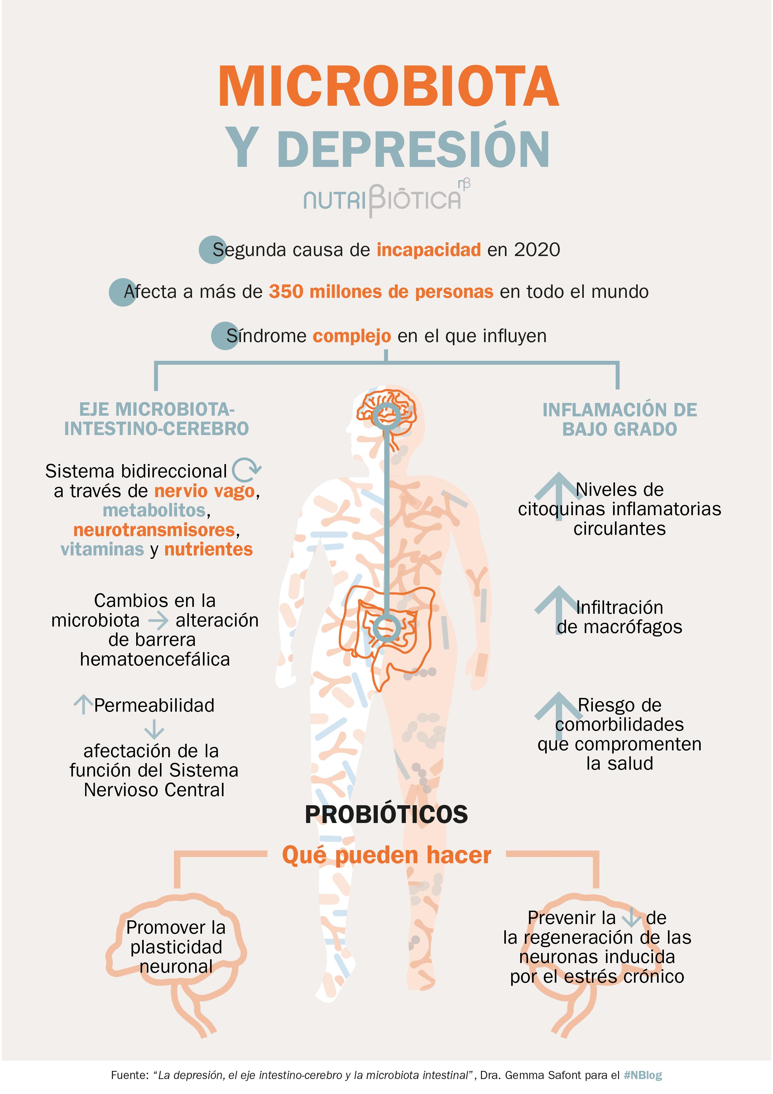 depresión microbiota