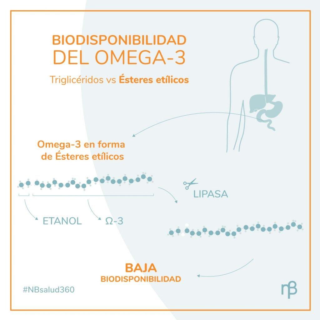 omega 3 triglicéridos alta biodisponibilidad